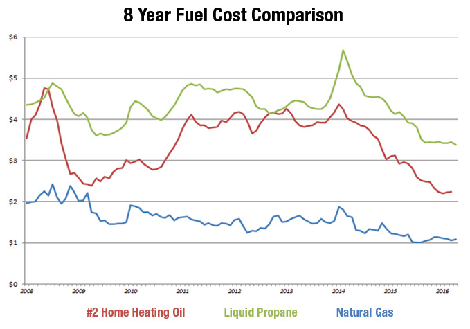 Compare Natural Gas To Other Fuel Options
